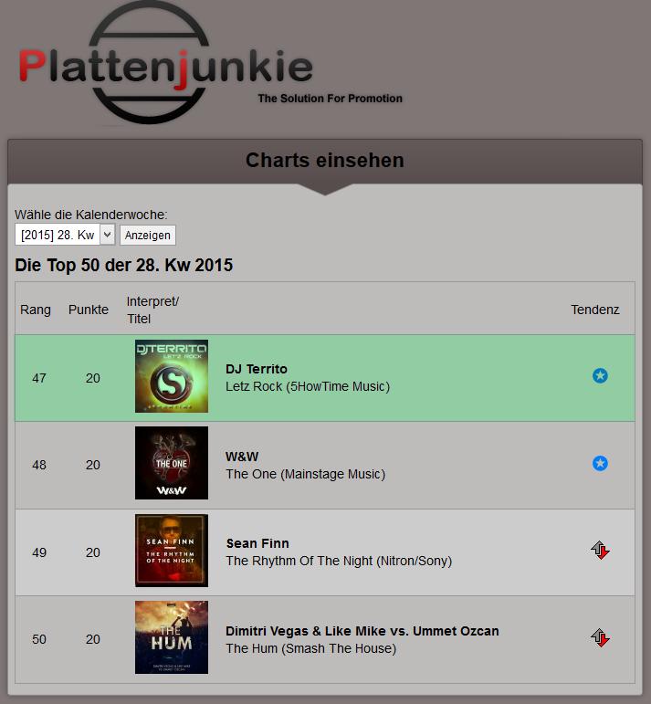 Place 47 at Plattenjunkie Charts Top 50 DJ Territo Letz Rock