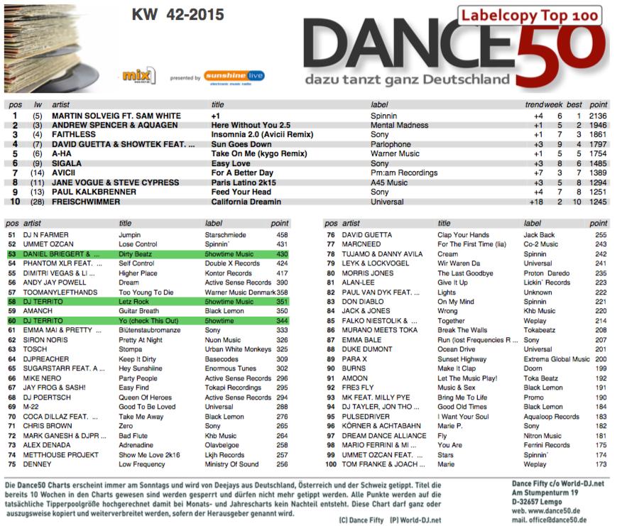 Charts Dj Territo place 58