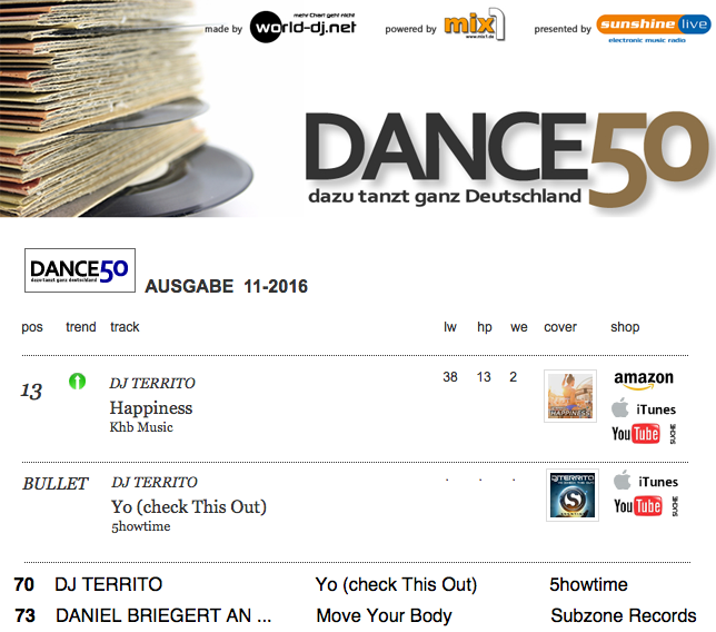 DJ Territo - Happiness Place 13 Dance50 ODC Charts