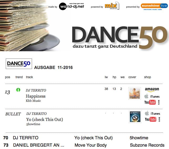 DJ Territo - Happiness Place 13 Dance50 ODC Charts